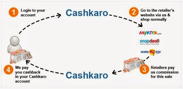 How To Cashkaro form cashkaro.com