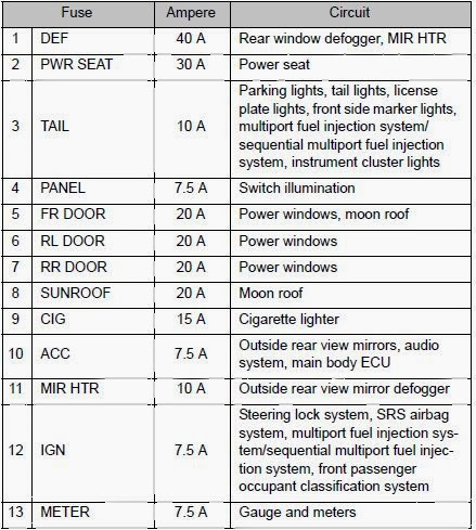 2009 Smart Car Fuse Box Diagram Battery Wiring For Boat Cars & Fuses: 2012 Toyota Corolla - Panel
