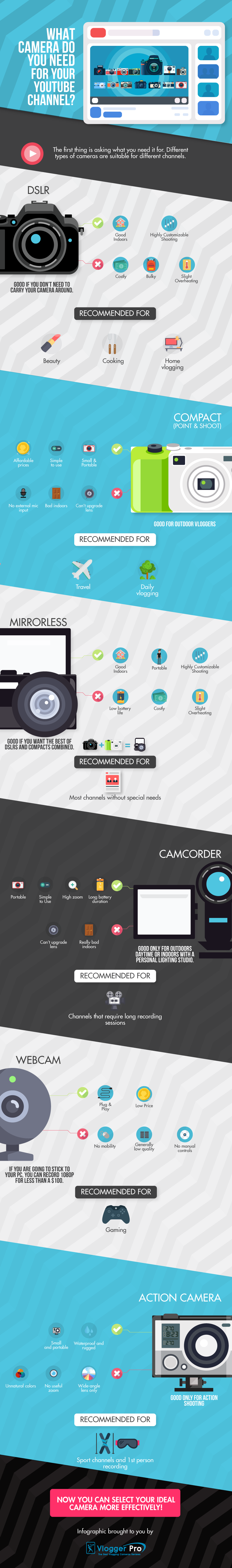 What Camera Do You Need for Your YouTube Channel?