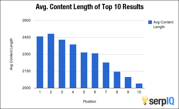 Imagem: Gráfico de barras mostrando a média das palavras dos artigos nos primeiros resultados