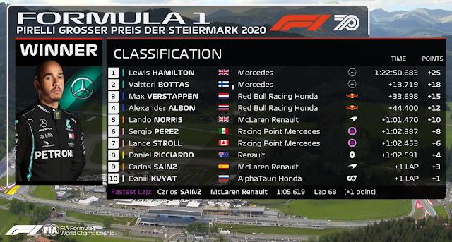 CLASSIFICAÇÃO FINAL DO GRANDE PRÊMIO DA ESTIRIA DE FÓRMULA 1 2020 (2020 Styrian Grand Prix: Race Highlights) (FORMULA 1)