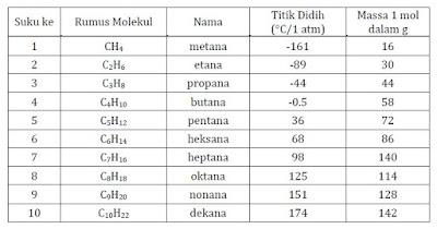 nama senyawa alkana berdasarkan jumlah atom karbon