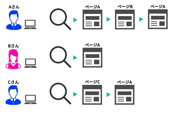 3つのセッションが複数のページにアクセスしたときのページ別訪問数と閲覧開始数