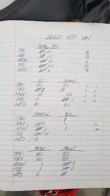 My very low-tech record-keeping to track surgery progress.