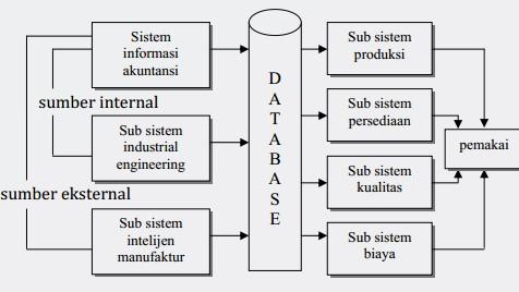 Sistem Manufaktur - Teknik Industri