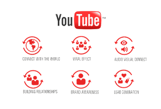 خدمة الاعلان التجاري الممول على اليوتيوب