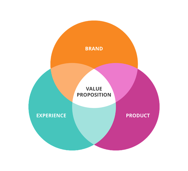 Got a Value Proposition? Here's Why You Should