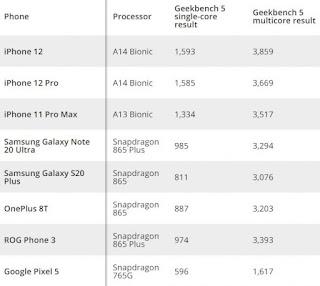iPhone 12 lebih cepat dari ponsel Android dengan Snapdragon 865 Plus