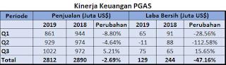 Penyebab turunnya saham PGAS