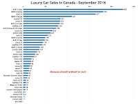 Canada luxury car sales chart September 2016