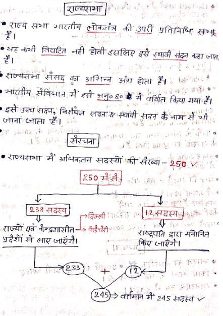 Rajya Sabha: for all Competitive Examinations