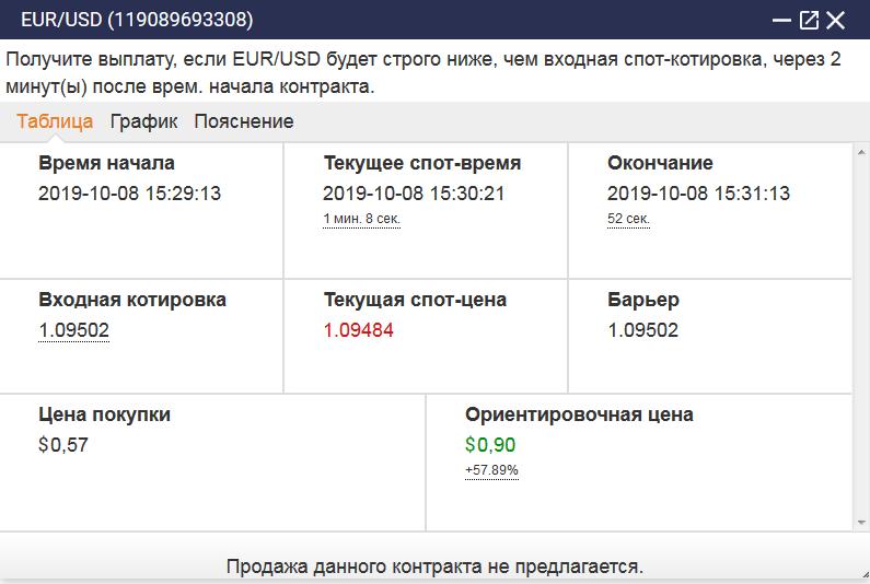 Binary com подробный обзор сделки