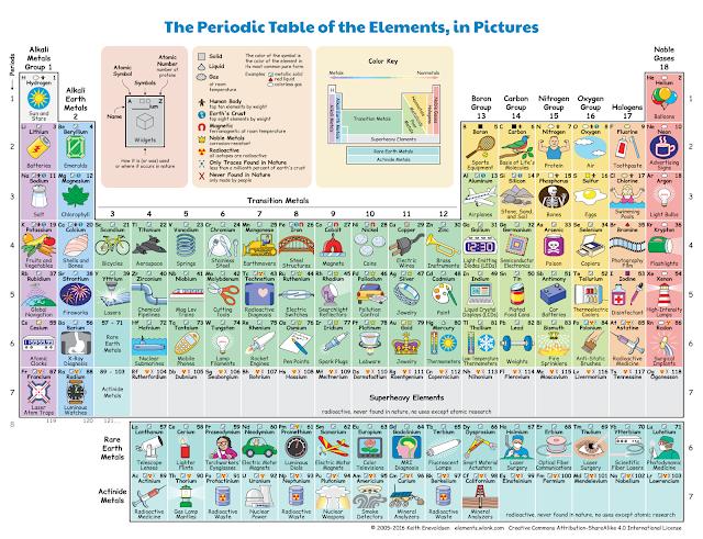 para ver cmo funciona clica en la imagen y entrars en la web del autor clicando en cada elemento vers sus caractersticas y usos ms importantes - Tabla Periodica De Los Elementos Quimicos Y Sus Aplicaciones