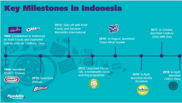 produk Mondelez Indonesia