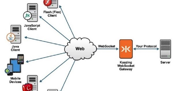 Web Socket - Web Development and Design | Tutorial for Java