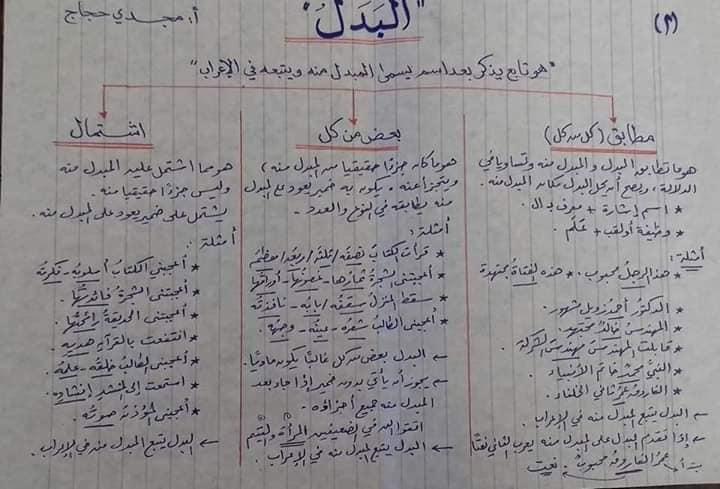 قواعد اللغه العربيه كاملة بالمختصر من ابتدائى لثانويه عامه أ/ مجدي حجاج 2