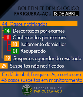 11 Casos Confirmados Positivos do Coronavírus - Covid-19 em Pariquera-Açu