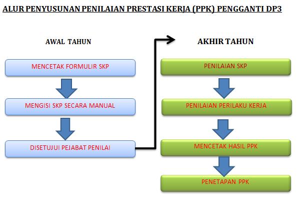 petunjuk pengisian sasaran kerja PNS, petunjuk teknis juknis SKP PNS 2014. Format SKP PNS yang benar, CONTOH SKP, FORMULIR skp, panduan SKP, penilaian prestasi kerja PNS pengganti DP3, alur SKP