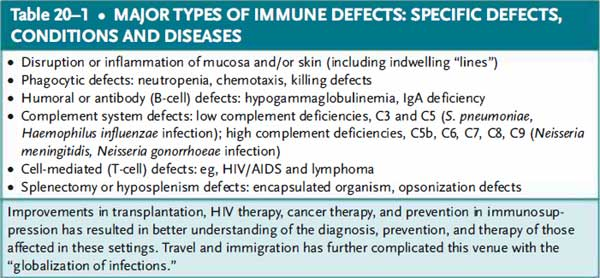 Major types of immune defects