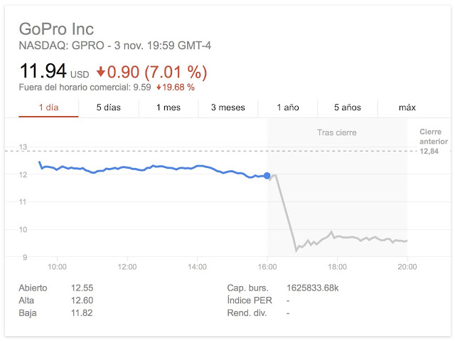 GoPro falls with a fall in revenues of 40%, the worst defeat in its history