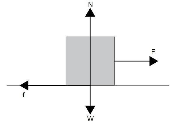 hukum newton 1, 2, dan 3