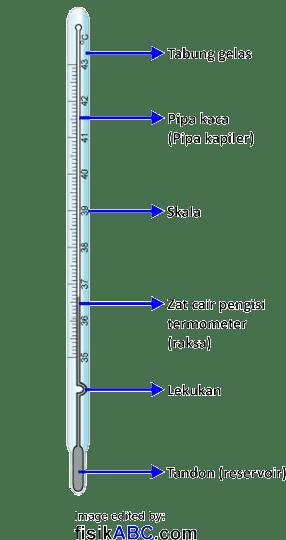 bagian-bagian termometer dan fungsinya