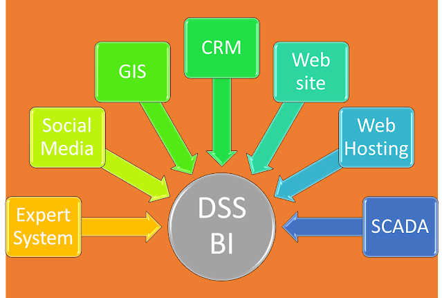 DSS BI і звязані системи