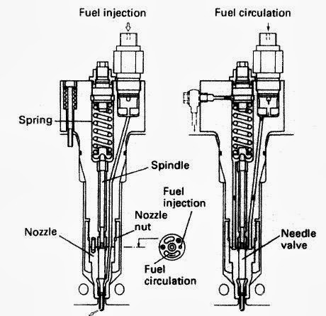 Fuel Injector For Marine Engines With Simple Diagram