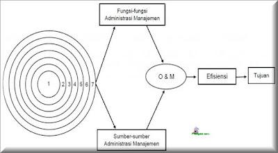 Gambar Kerangka Konsepsional Administrasi sebagai Total Sistem