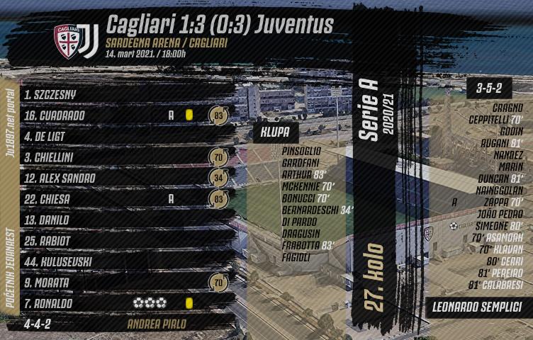 Serie A 2020/21 / 27. kolo / Cagliari - Juventus 1:3 (0:3)