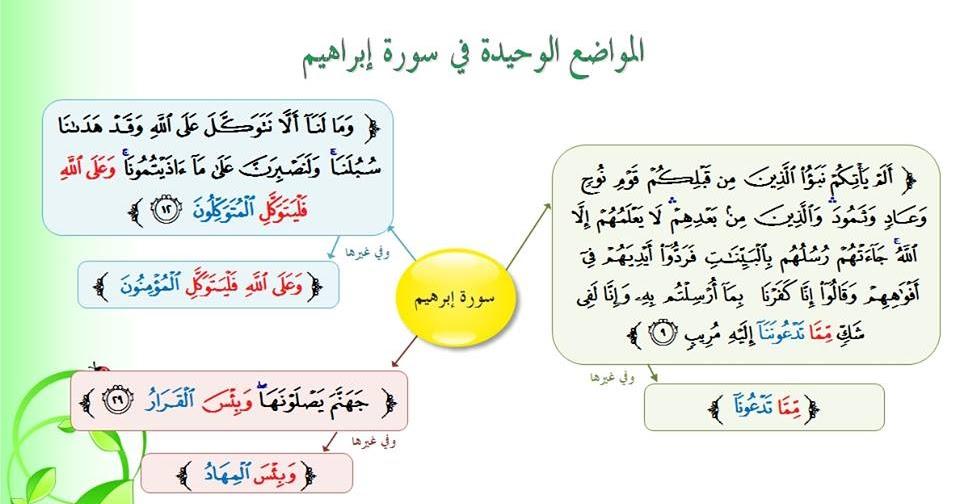 متشابهات سور القرآن الكريم دورة الشيخة أسماء لطفي الخامسة منفردات سورة ابراهيم