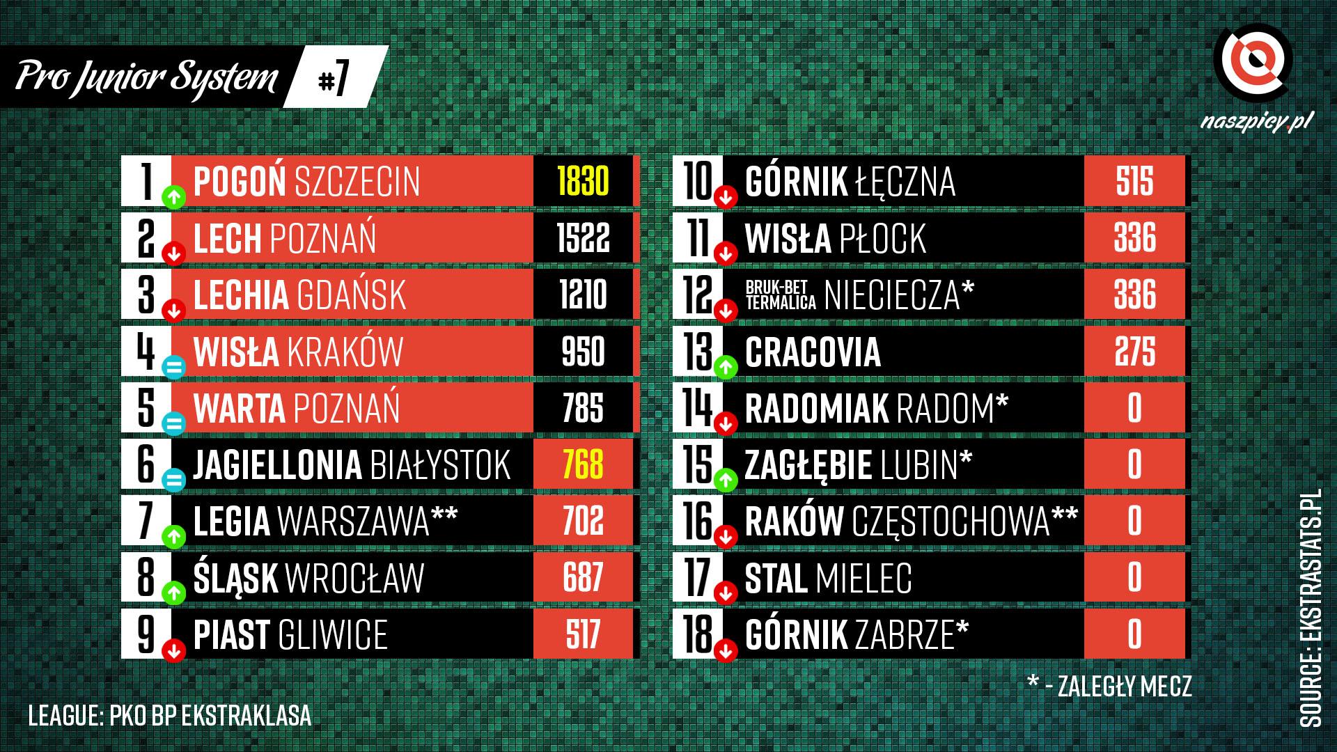 Klasyfikacja Pro Junior System po 7. kolejce PKO Ekstraklasy 2021-22<br><br>Źródło: Opracowanie własne na podstawie ekstrastats.pl<br><br>graf. Bartosz Urban