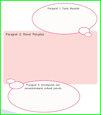 Kunci Jawaban Tema 3 Kelas 6 Halaman 84