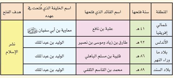 حل درس امتداد الدولة الأموية وجهودها في نشر الاسلام