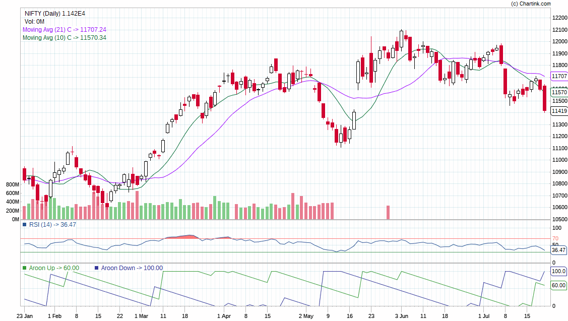 Nifty,Bank Nifty Share Price Stock Market,Sensex,Investment-Finogyan