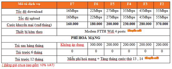Lắp mạng fpt tại Hải dương -  0936.789.185 