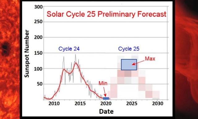 Ciclo Solar 25 - previsão preliminar