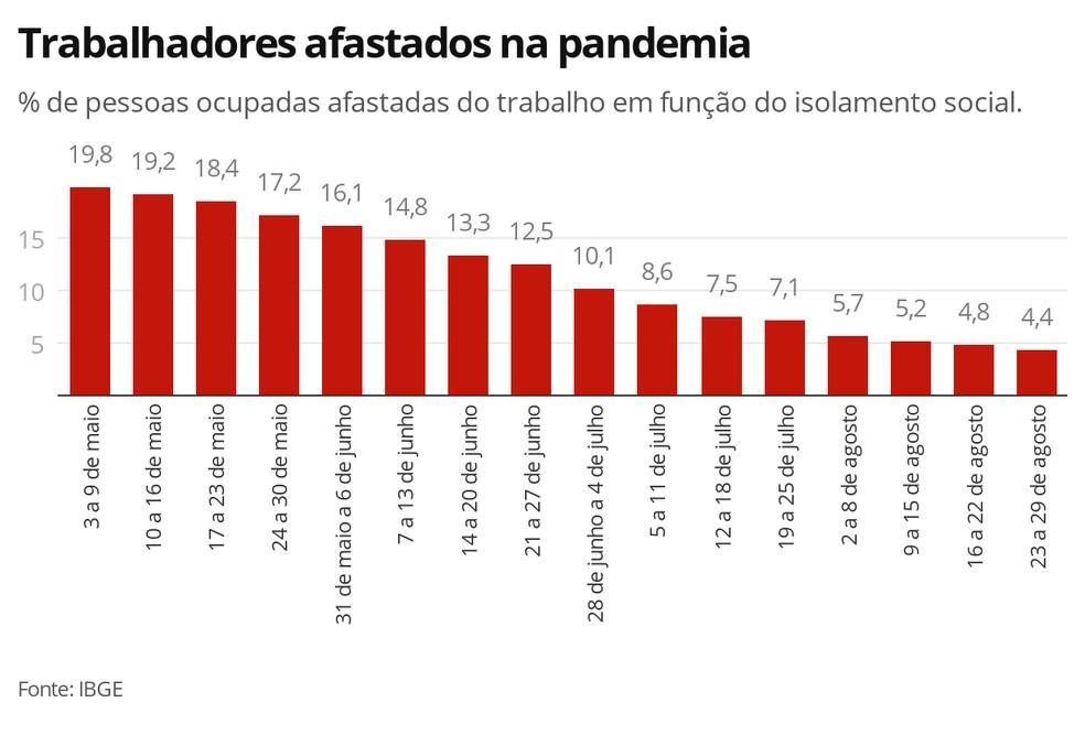 Desempleo Brasil Coronavirus