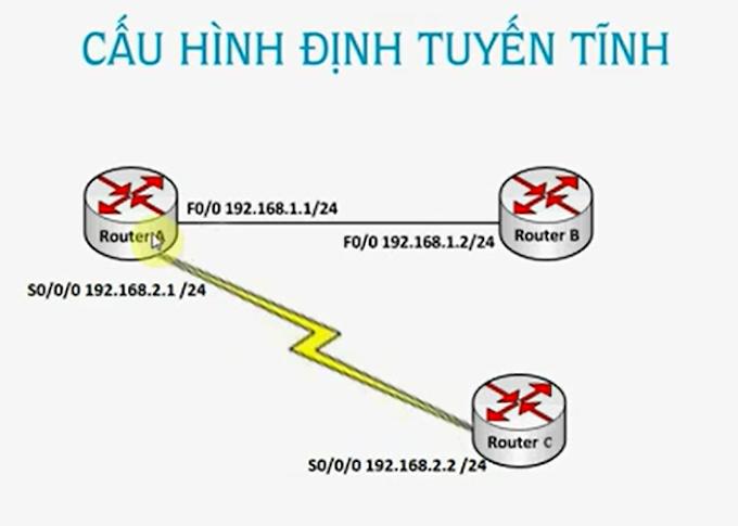 Thông số Clock Rate là gì và tại sao phải đặt tham số Clock Rate khi kết nối Serial router Cisco