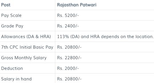 Rajasthan Patwari salary