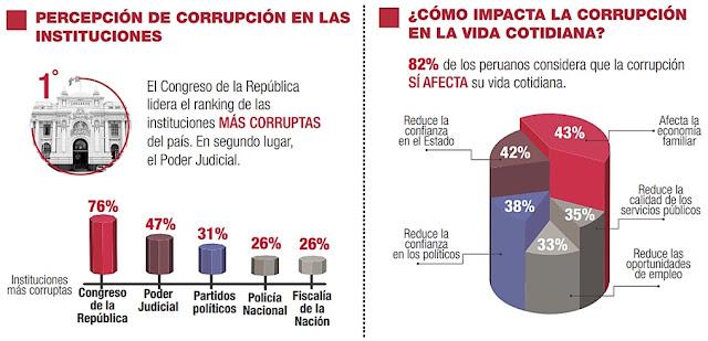 Corrupción en las instituciones y su efecto en la vida cotidiana