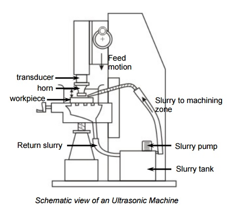 Working Of Ultrasonic Machining (USM)