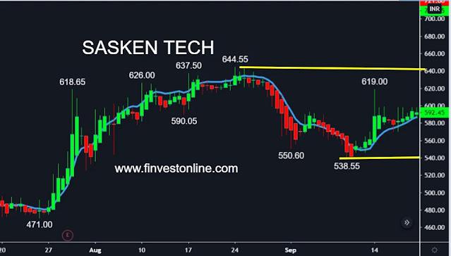 sasken share stock price ,  www.finvestonline.com