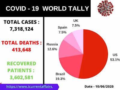 Covid 19 cases in the World