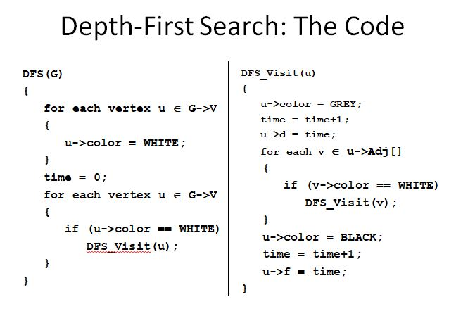 E-Knowledge Point: What is Depth-First Search and Kinds of