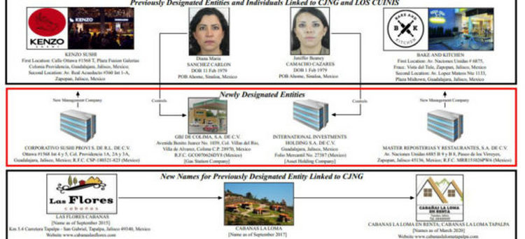 """El Departamento del Tesoro de EU identifica a cuatro empresas mexicanas ligadas al CJNG y a """"Los Cuinis"""""""