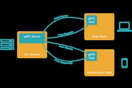 Cài đặt gRPC trên ASP .NET Core