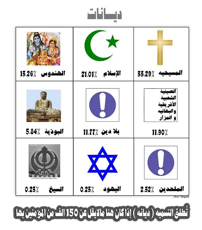 الديانات في العالم