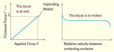 Curve between applied force and frictional force