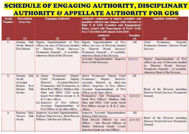 Schedule of Engaging Authority, Disciplinary Authority and Appellate Authority for BPMs and ABPMs / Dak Sevaks.